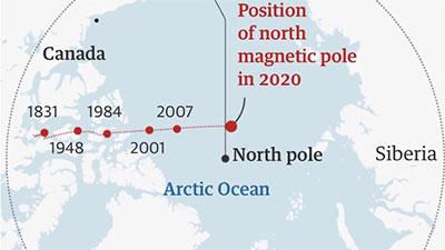 Wanderung des Magnetpols